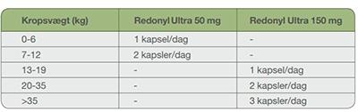Dechra Redonyl Ultra 60 Kapsler 150mg. ved hudlidelse eller fældning
